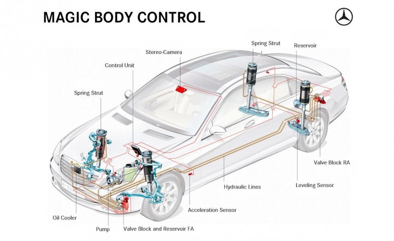 Magic body control