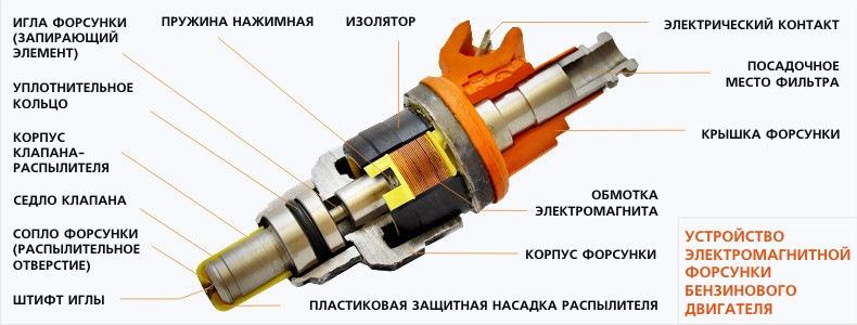 Устройство электромагнитной форсунки