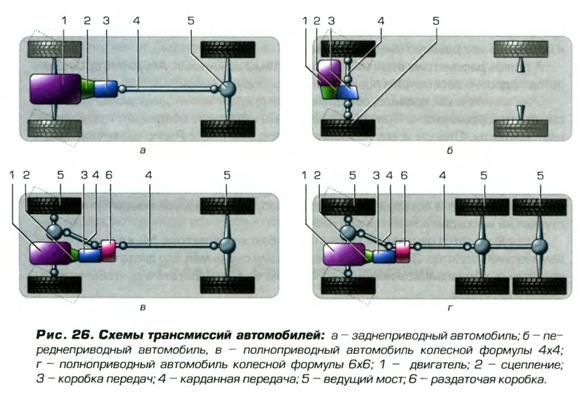 Схемы трансмиссии
