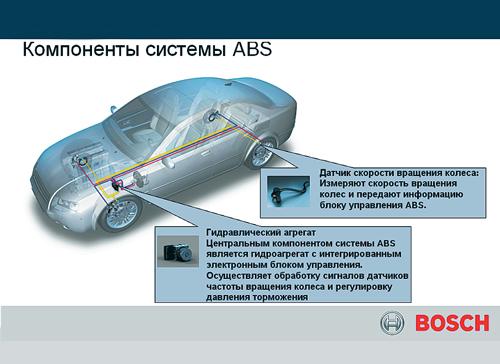 Компоненты ABS