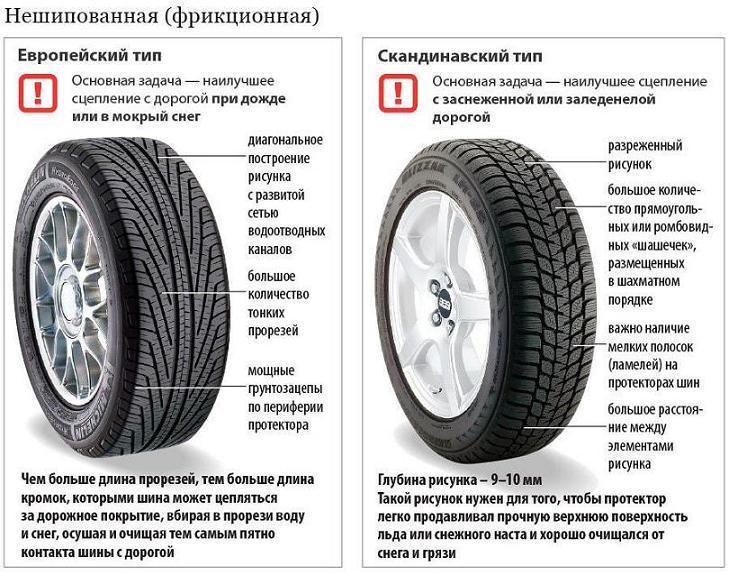 Различия между скандинавским и европейским типом зимних шин