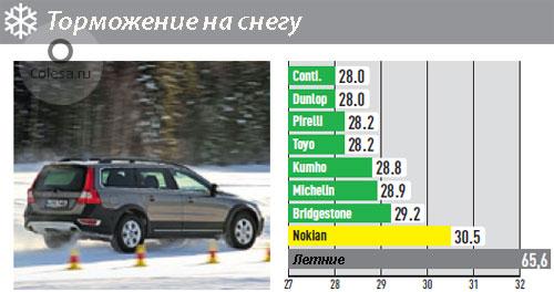 Таблица тормозного пути по снегу