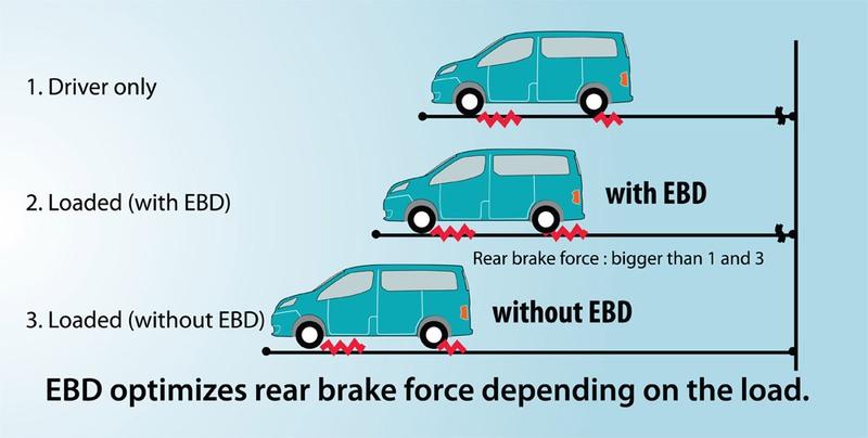 График влияния EBD на тормозной путь